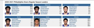 76ers Players Stats